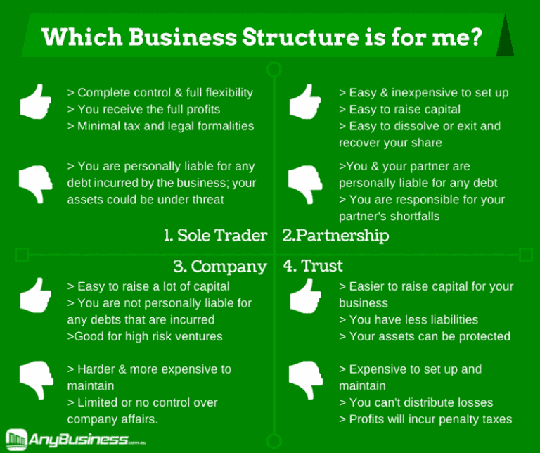 business-structures-australia