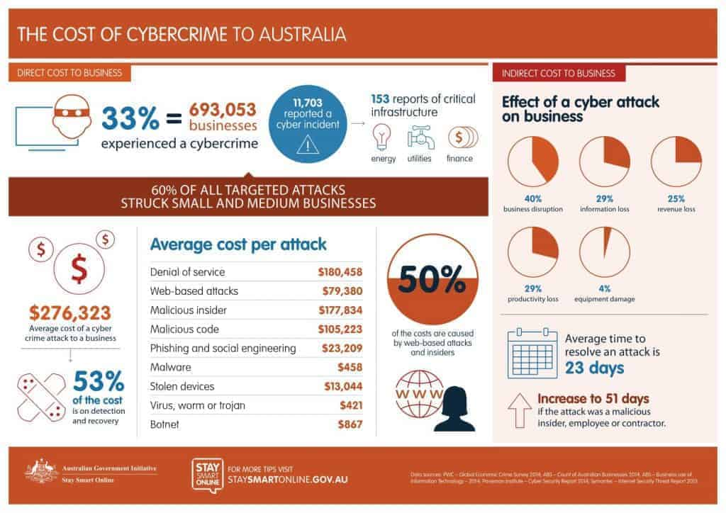 cost of cybercrime australia
